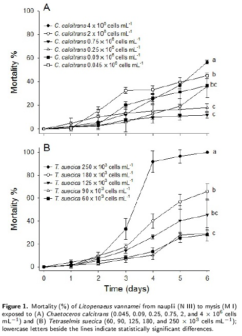 Changes in mortality rates during the larval stage of the Pacic